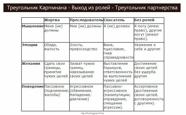 """Родительское Кафе г.Новодвинска – """"Треугольник Карпмана"""""""